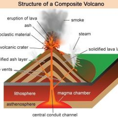 Earthquake Diagram With Labels 12 Volt Trolling Motor Wiring Case Study 4 – Composite Volcano Mount Pinatubo Netherhall School Gcse Geography Studies