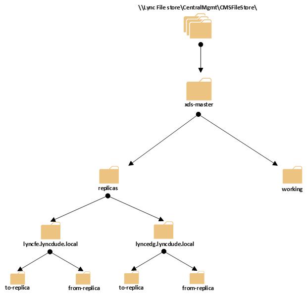 lync edge server diagram
