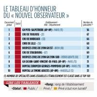 Classement 2013 des meilleurs hôpitaux de France... #Lyon