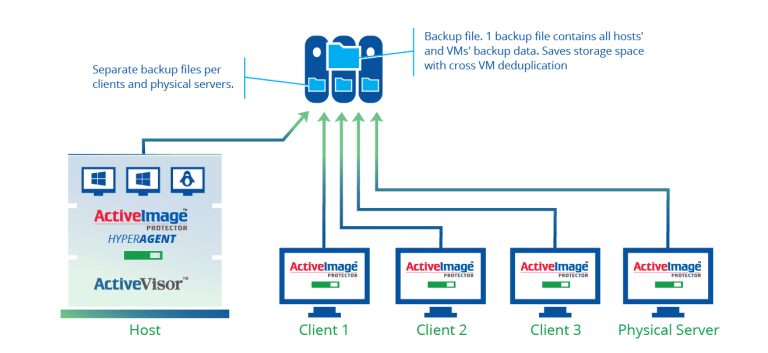 Mixed environments with virtual and physical machines to one backup server SCENARIO