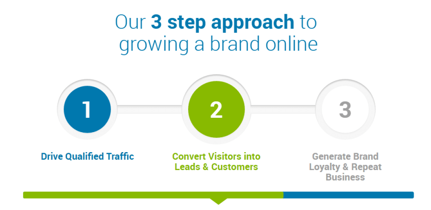 our 3 atep PPROch to growing a brand online