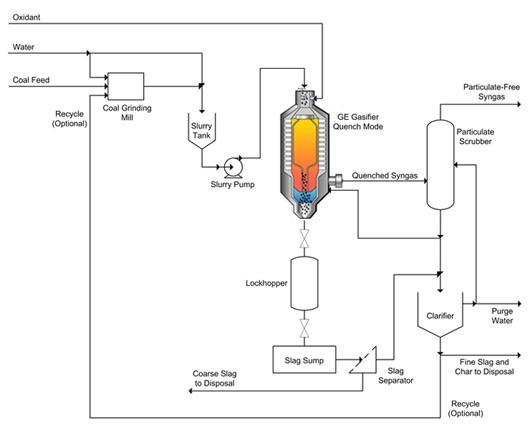 block flow diagram for methanol plant