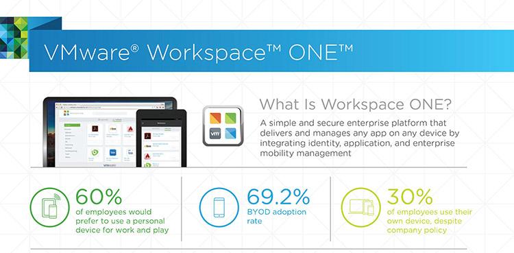 VMware-Workspace-ONE將客戶便利和企業安全的指導原則應用於VMware數位工作環境解決方案,交付簡單和安全的平台,....jpg?fit=750%2C369&ssl=1