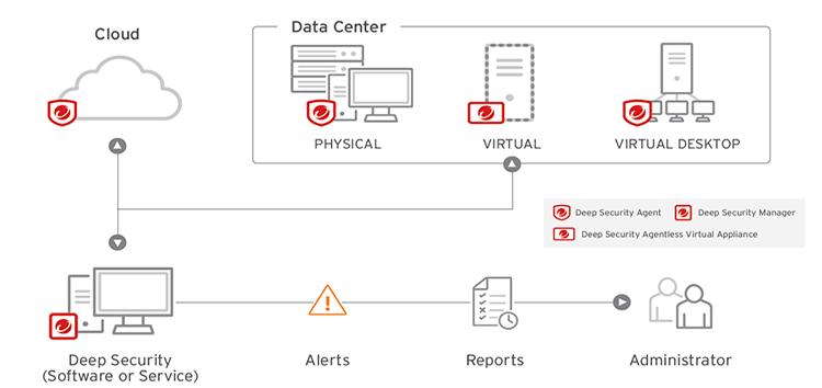 【圖說】Deep-Security-聰明地融合了跨世代威脅防禦技巧,可保護伺服器免於已知威脅,進一步提升對未知威脅的偵測能力。.png?fit=750%2C354&ssl=1