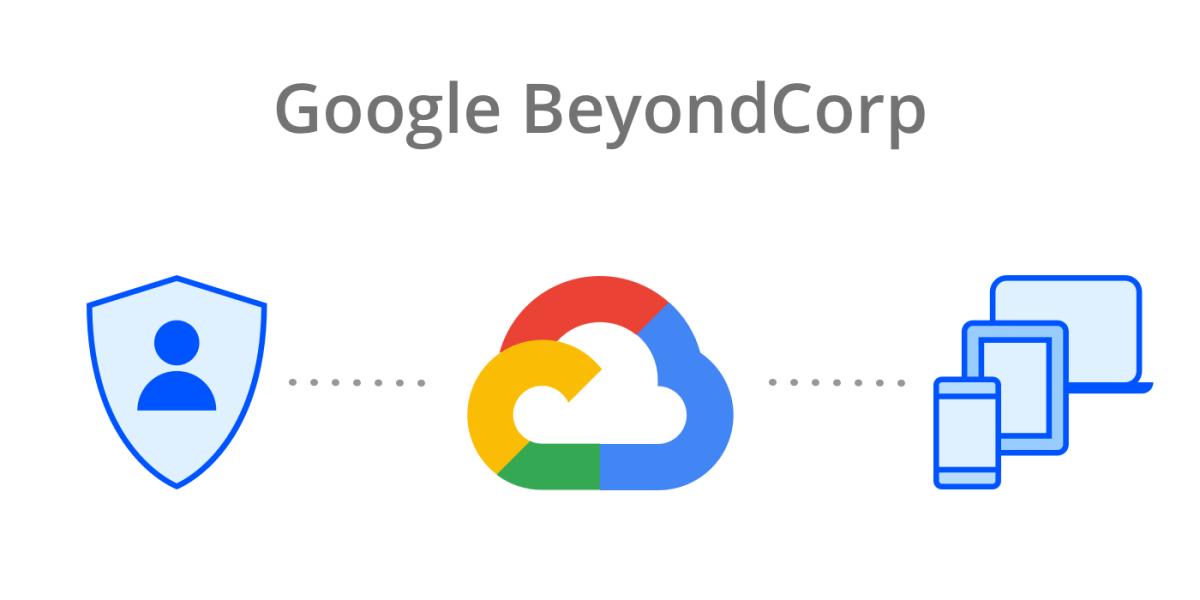 BeyondCorp.png?fit=1200%2C600&ssl=1