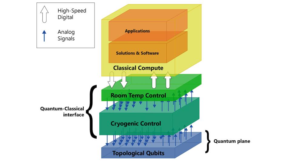 Microsoft_Quantum-Stack.png?fit=944%2C551&ssl=1