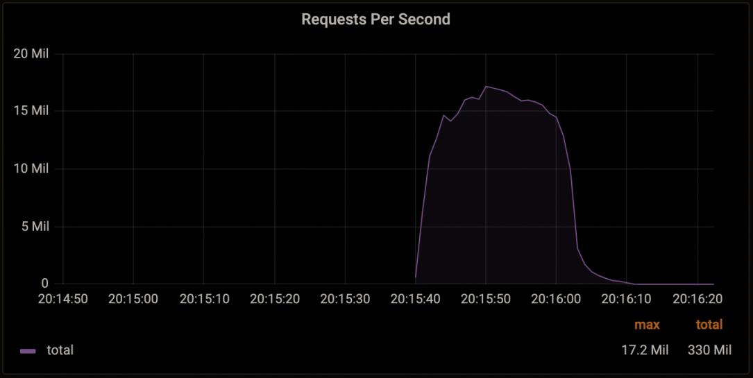 Cloudflare-DDoS.png?fit=1085%2C545&ssl=1