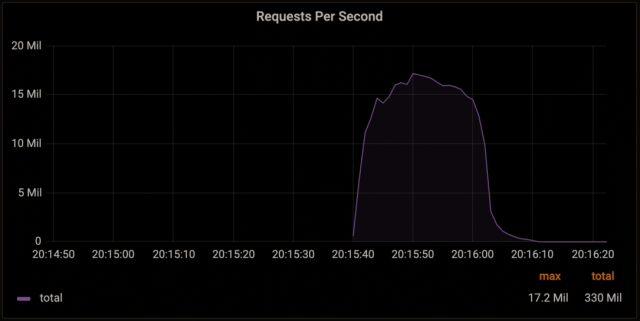 攻擊流量高峰達到每秒1,720萬次HTTP呼叫(rps)
