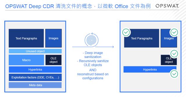圖2:OPSWAT Deep CDR技術能移除檔案中可能惡意執行的部份。(圖片來源:OPSWAT)