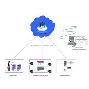 Enterprise Voice Logger