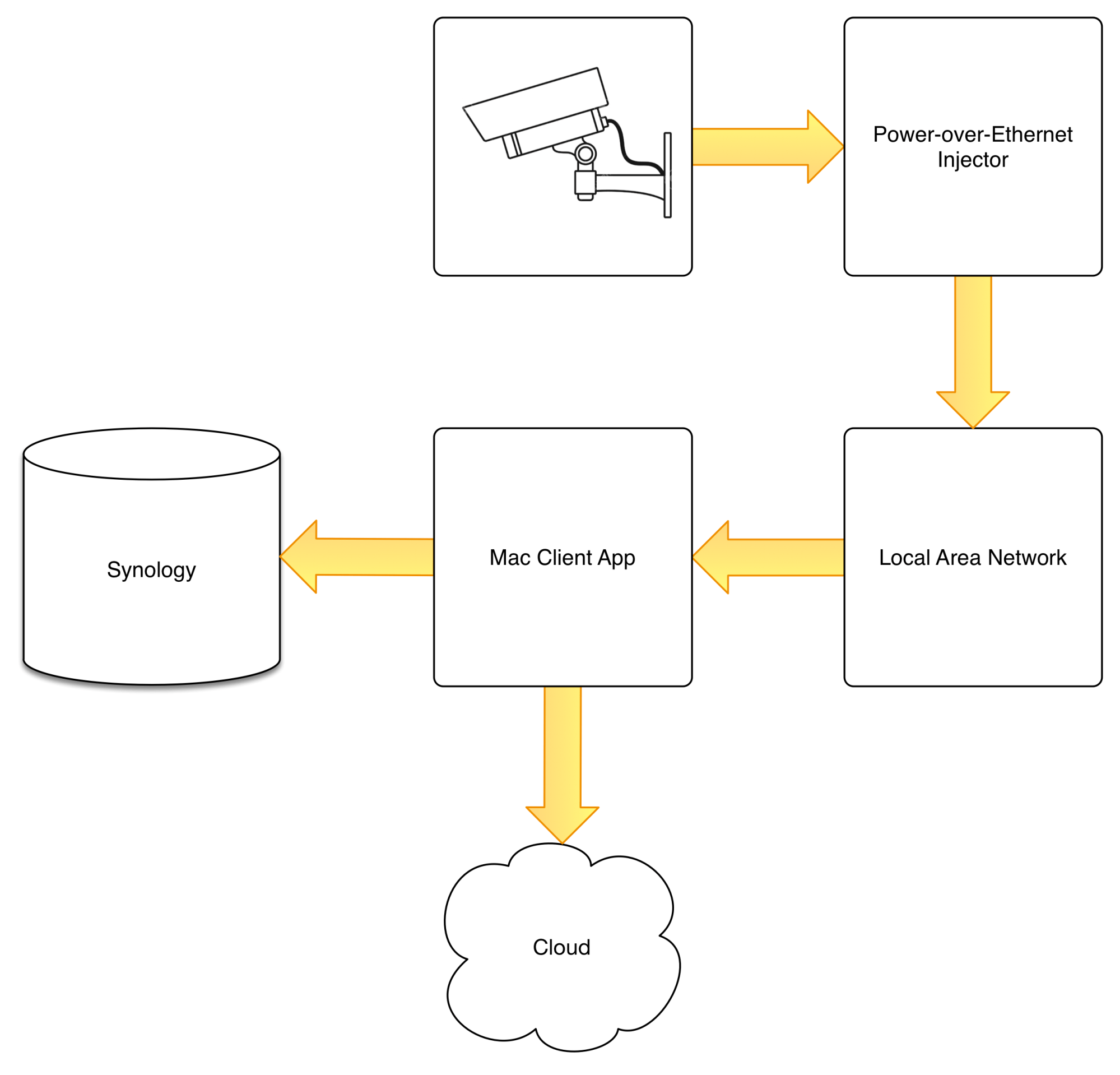 hight resolution of  video clips to other computers or devices synchronized via an s3 bucket in the cloud it very specifically prevents direct access to camera control and