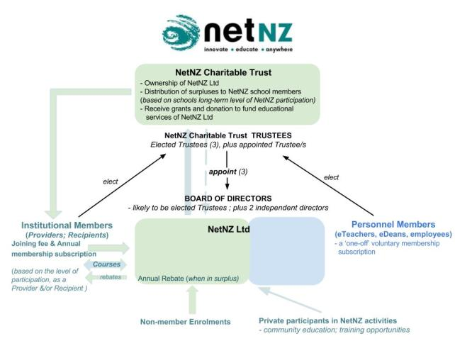 NetNZ Trust-Ltd Co Structure (v2)