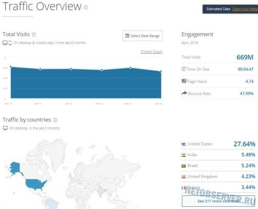 Крупные социальные сети - посещаемость Google Plus