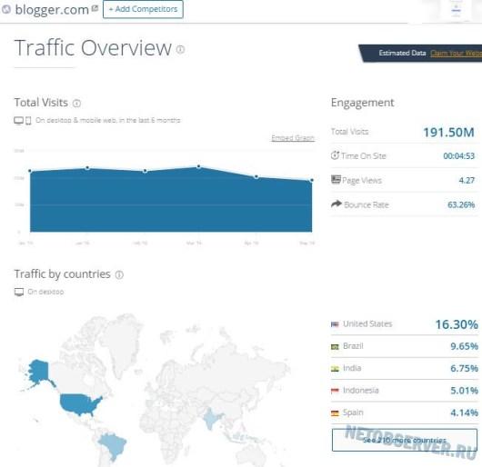 Трафик бесплатной платформы блогов Blogger.com