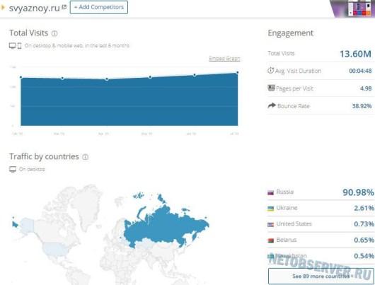 svyaznoy.ru статистика посещений по данным SimilarWeb