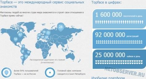 Статистика по версии Topface - крупнейшие сайты знакомств