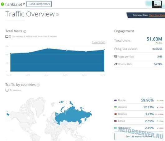 Посещаемость популярного развлекательного сайта Fishki.net