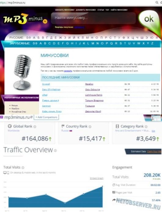 Лучшие бесплатные сайты минусовок - mp3minus.ru