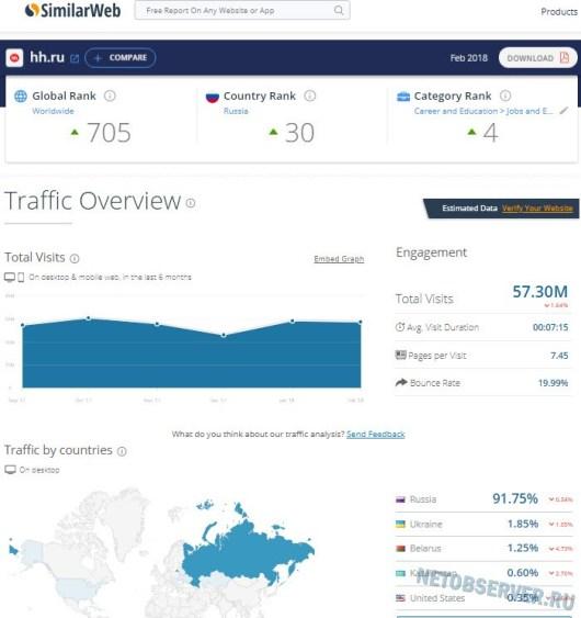 Рейтинг сайтов по поиску работы - статистика hh.ru