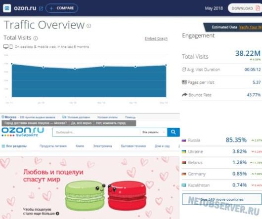Статистика ozon.ru