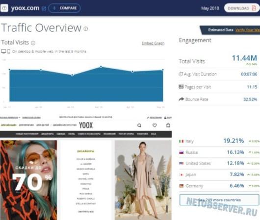 Оплата через Вебмани: Статистика Yoox.com