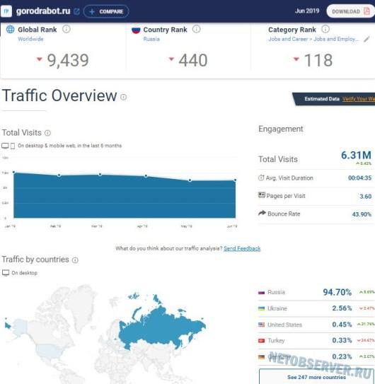 Сайт gorodrabot.ru - 7 место в рейтинге сайтов поиска работы