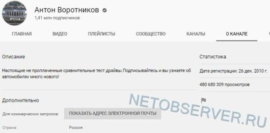 Статистика канала Антон Воротников