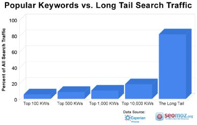 80% of long tail keywords in moz traffic