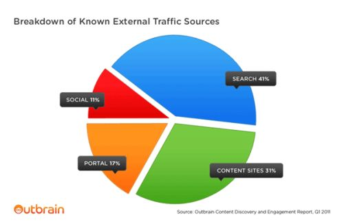 external traffic sources