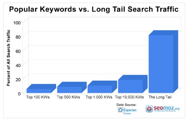 long tail keywords compare