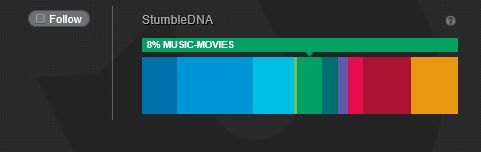 StumbleUpon DNA