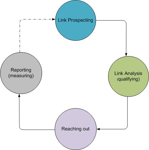 How to do Link Building