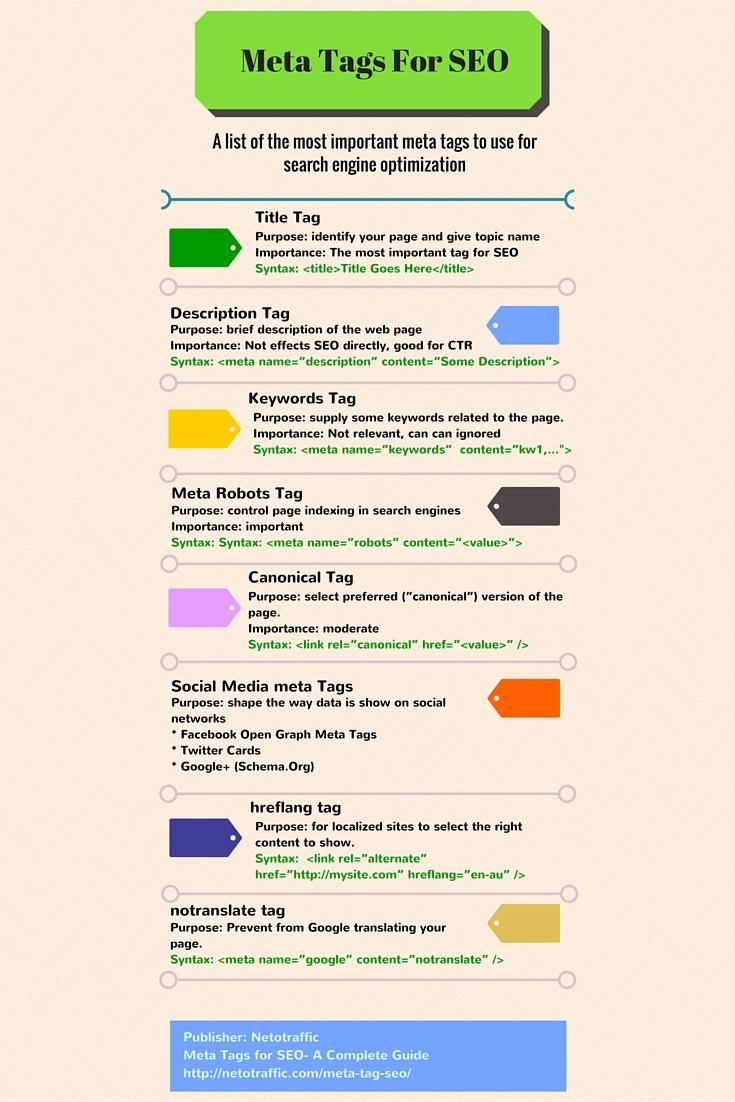 Meta Tag infographic