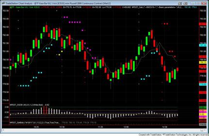 kase bar charting