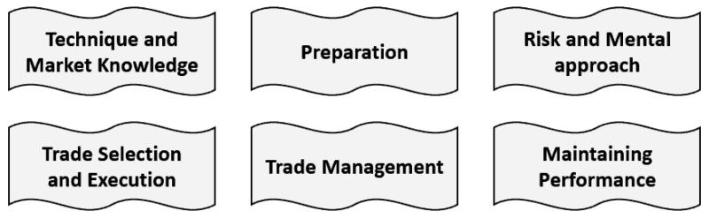 6 trading success keys