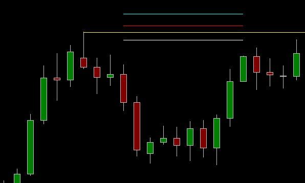 resistance market structure