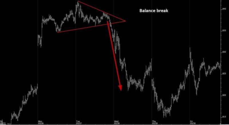 DIRECTIONAL BREAK WITH CONVICTION