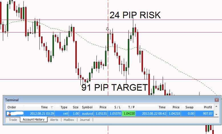 Make money swing trading