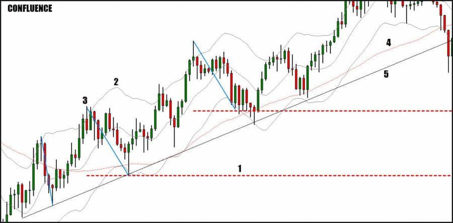 keltner channel trend lines moving average