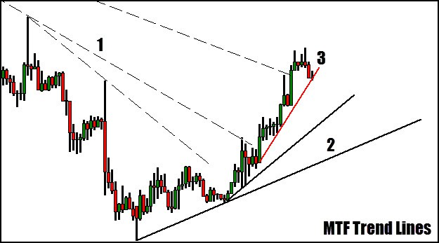 multiple time frame trend lines