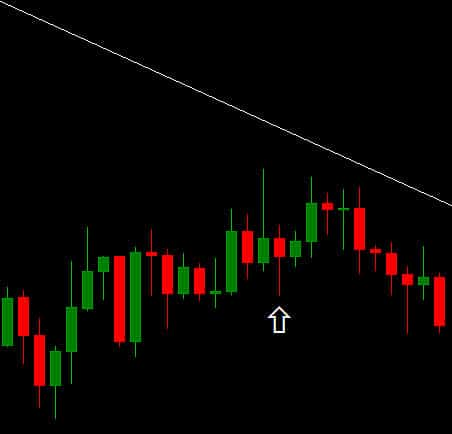 Trend line forex trading