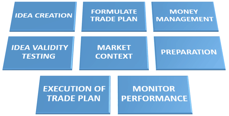 FOUNDATION OF TRADING SUCCESS