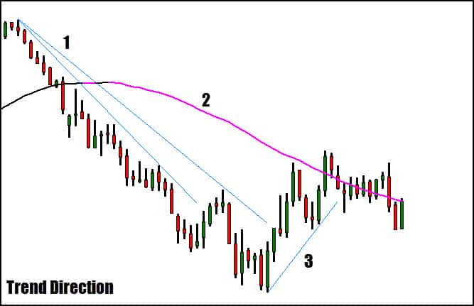 weekly trend direction