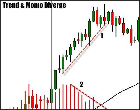Trend momentum divergence