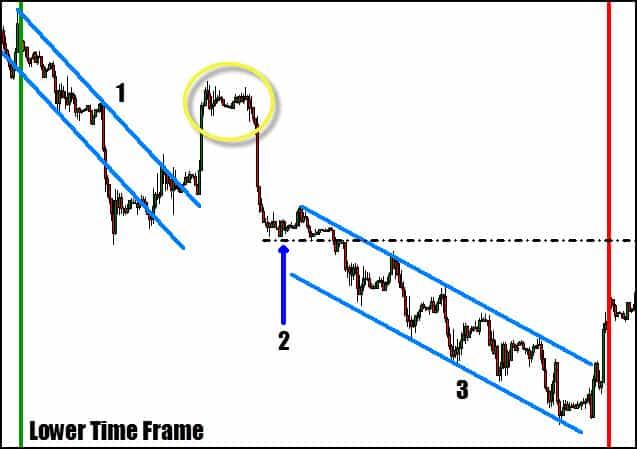 momentum time frame trading