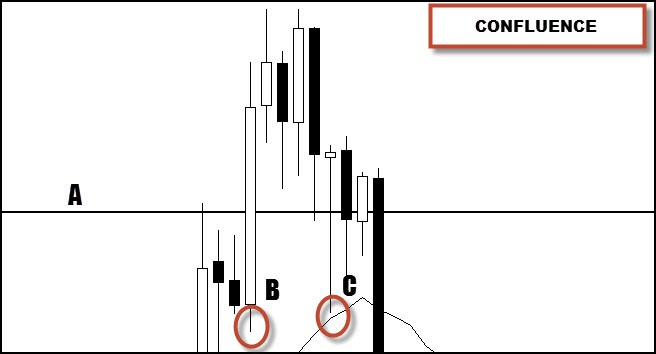 confluence trading zone