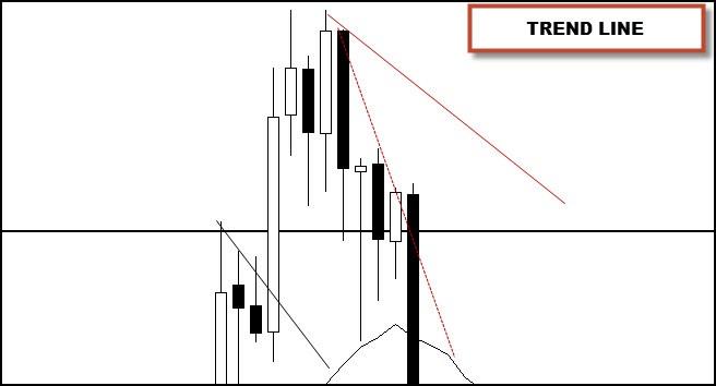 trend line break trade trigger