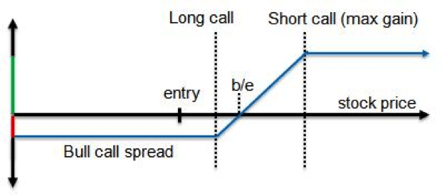 Parity Graph of a Bull Call Vertical Spread