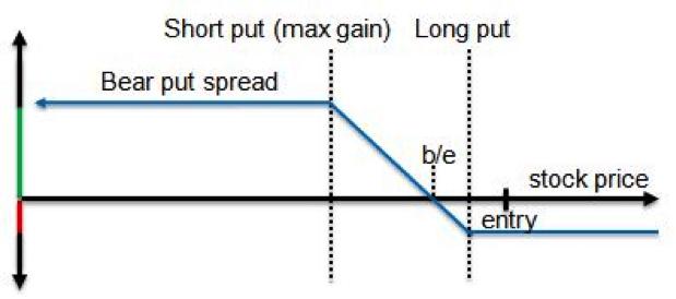 Parity Graph of a Bear Put Vertical Spread