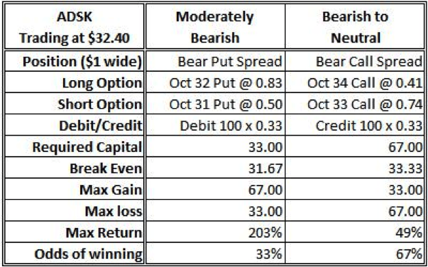 Bearish Positions in ADSK Using 1$ Wide Verticals